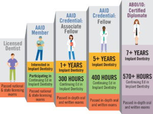 AAID Credentialing Infographic